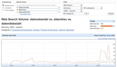 Suchwortauswertung by Google
