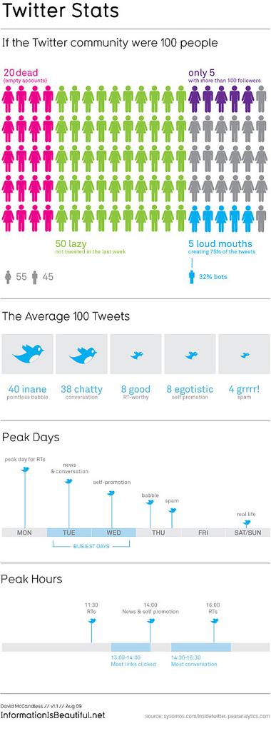 Twitter Auswertung