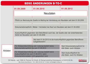 Zeitachse Änderungen B-TO-C Daten allg.