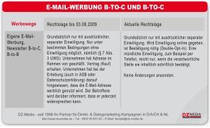 Zeitachse Änderungen B-TO-C E-Mail