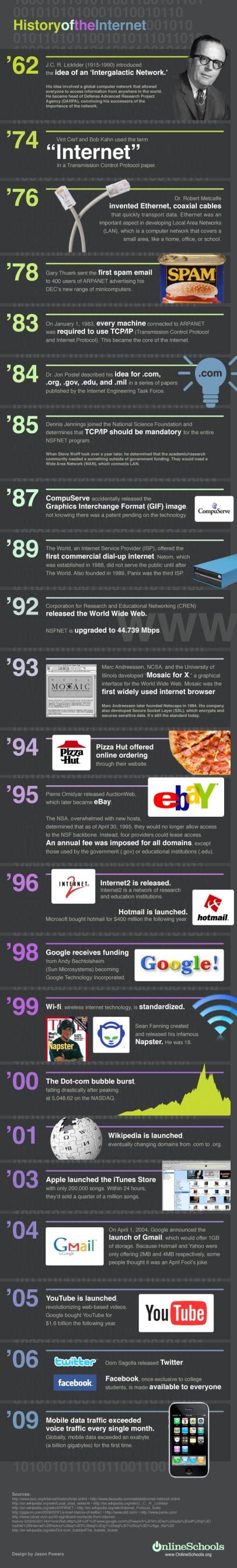 Internet-Geschichte 62-09