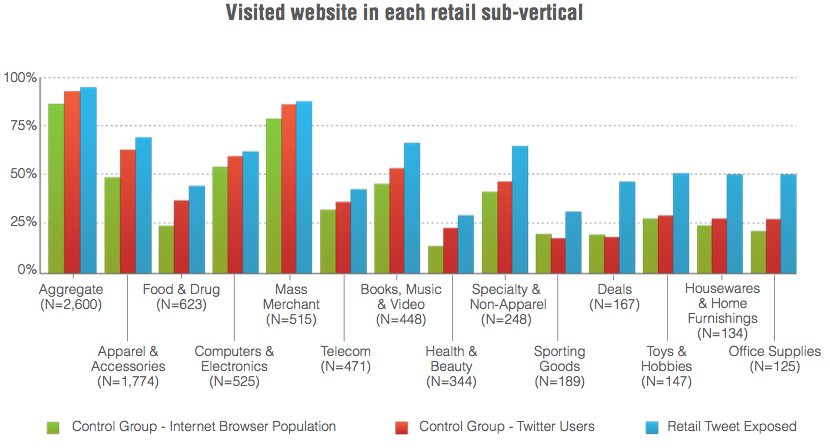 Visited website in each retail sub-vertical